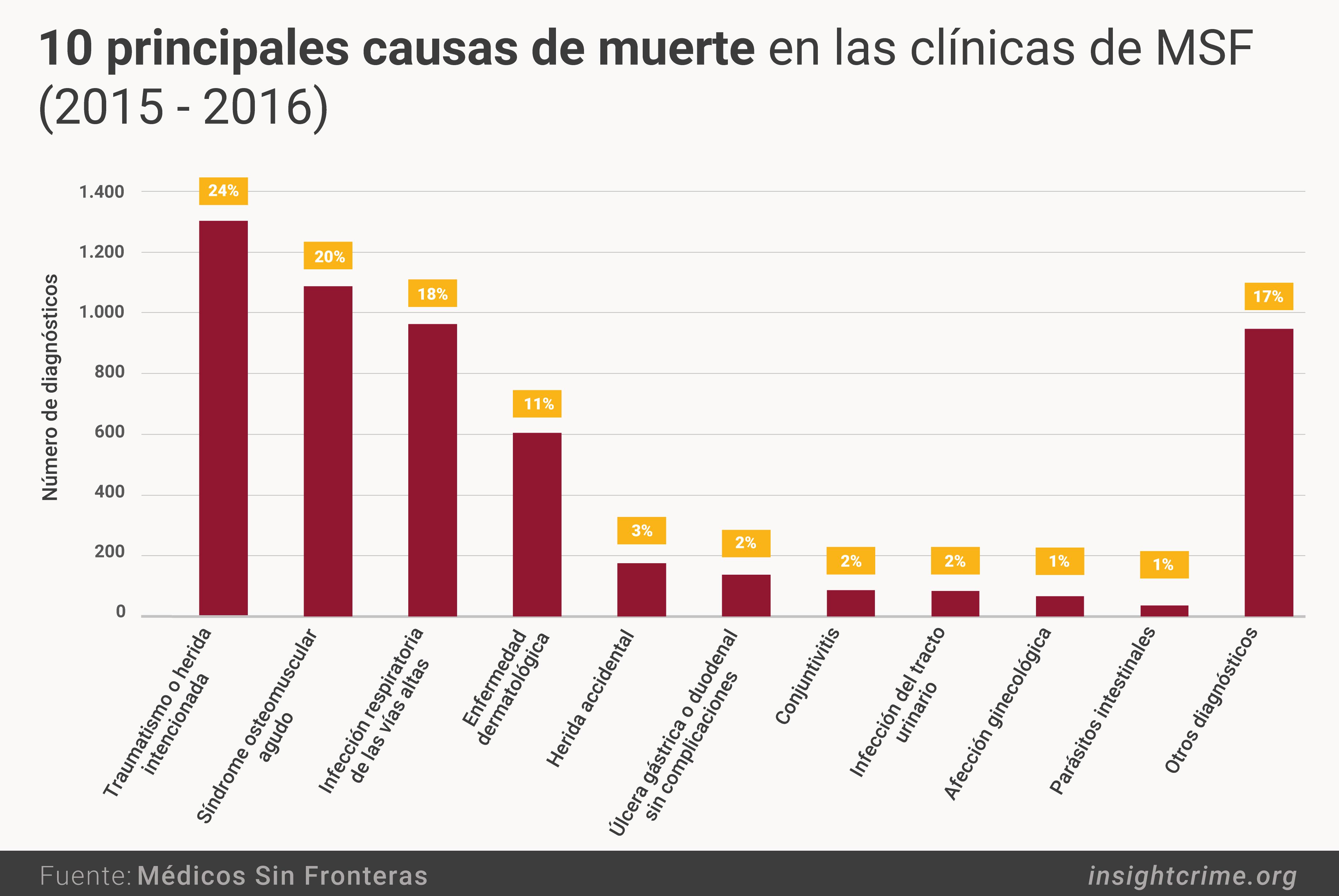 10 principales causas de muerte en las clinicas de MSF 2015 2016