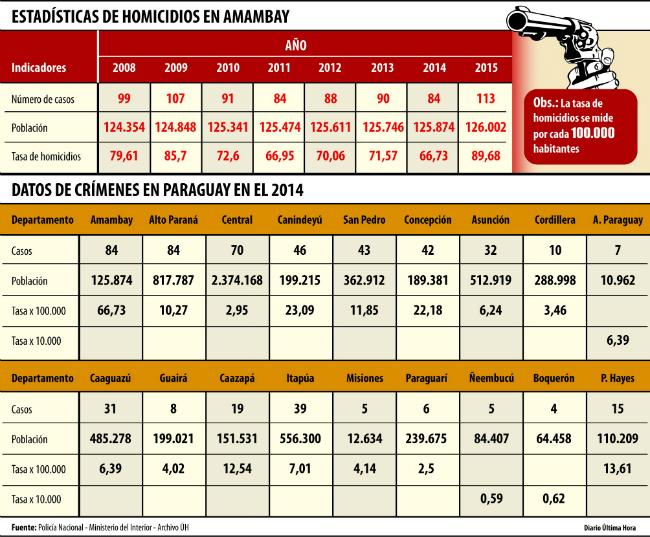 16-01-04-paraguay-homicides-amambay