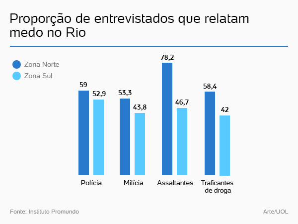 16-05-19-Brazil-Survey-Fear