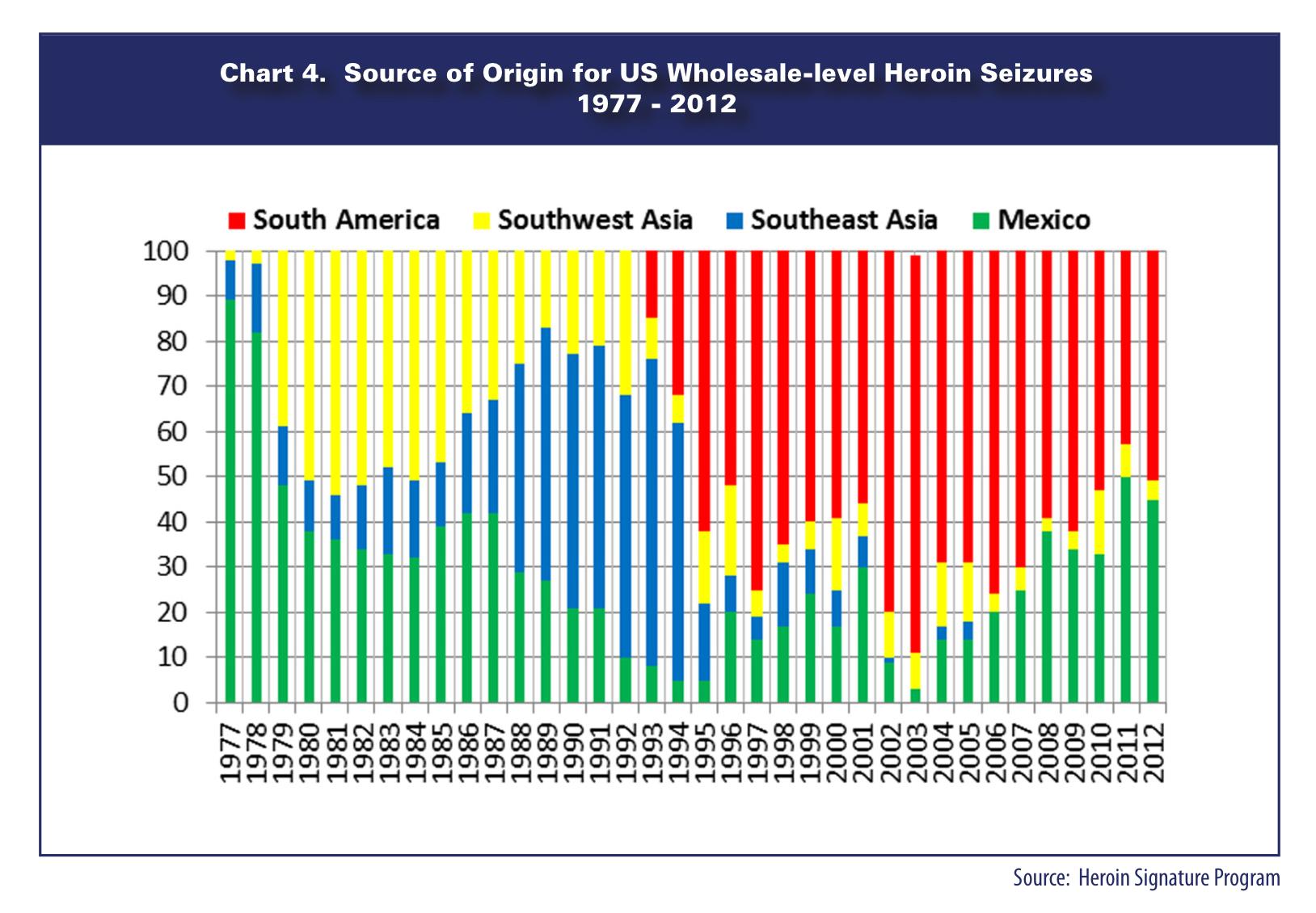 20141206 US DEA Source Heroin