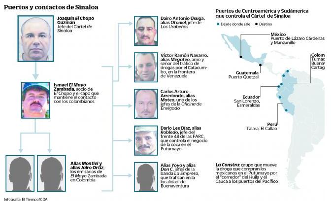 15-07-20-Colombia-Sinaloa-Contacts