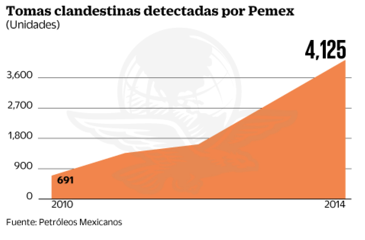 15-11-17-Mexico-Pemex-Graph