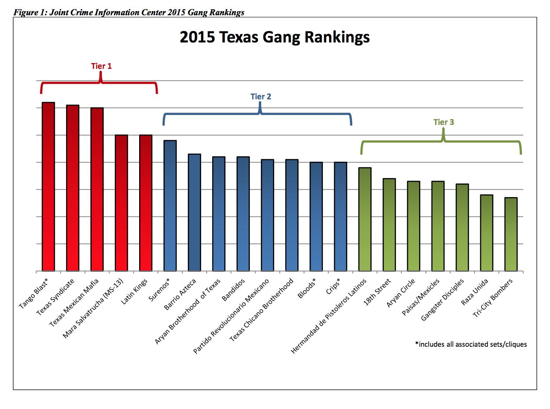 15-09-02-UnitedStates-TexasGangRankings