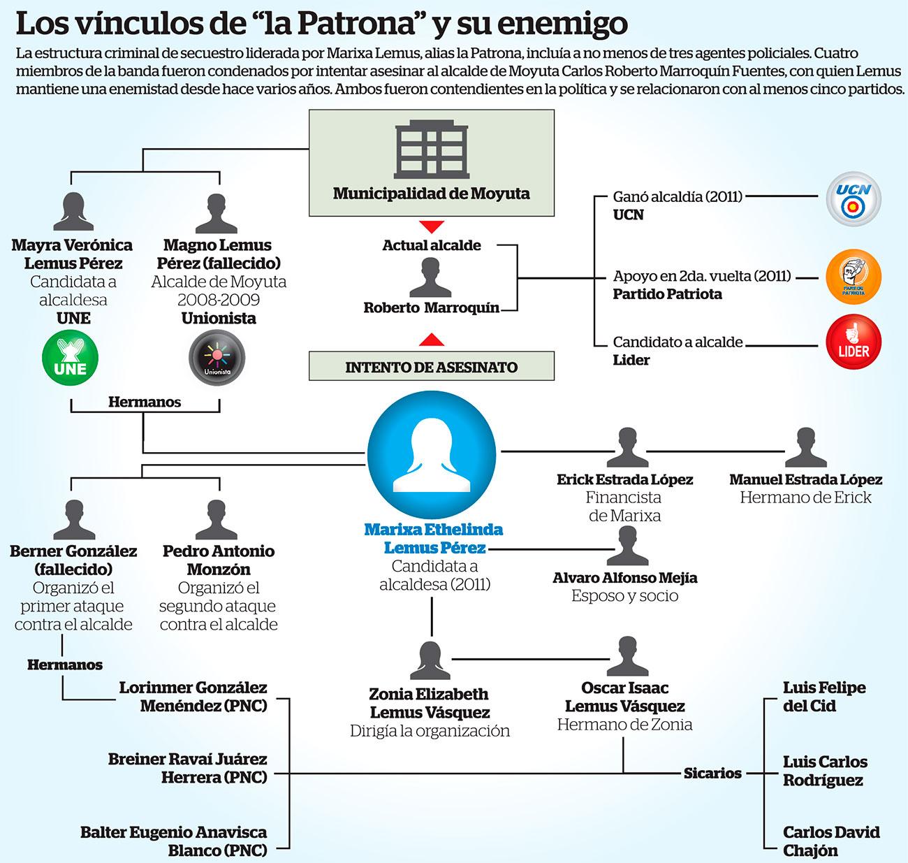 15-09-03-Guatemala-Chart
