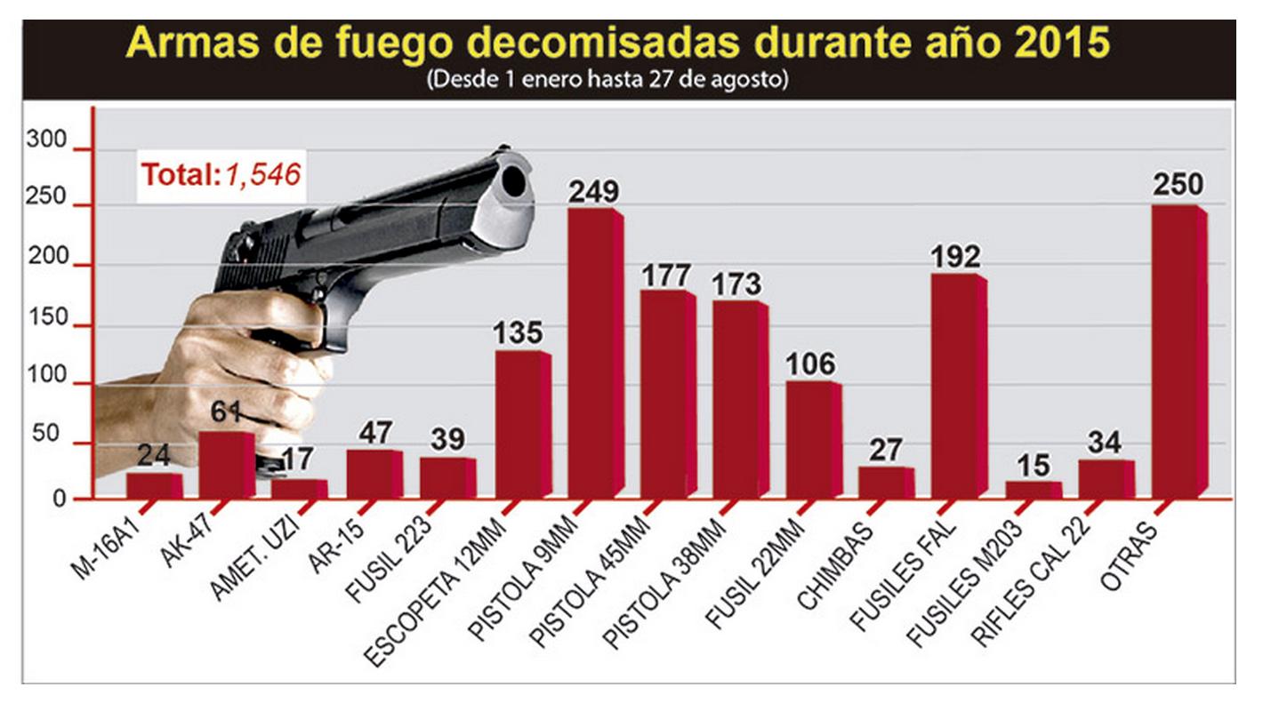 15-09-07-Honduras-Arms