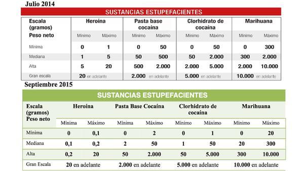 15-09-10-Ecuador-Drugsscale