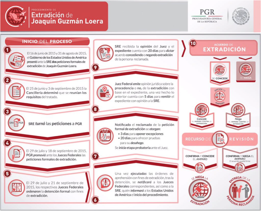 16-01-11-mexico-extradition-chart