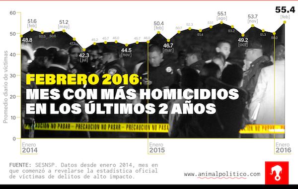 16-04-04-Mexico-Chart2
