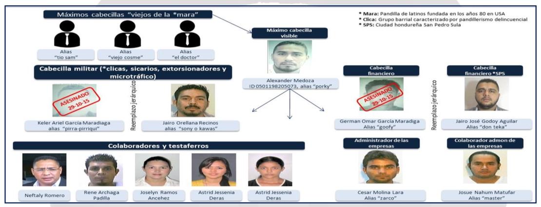16-04-29-Honduras-MS13-Org-Chart