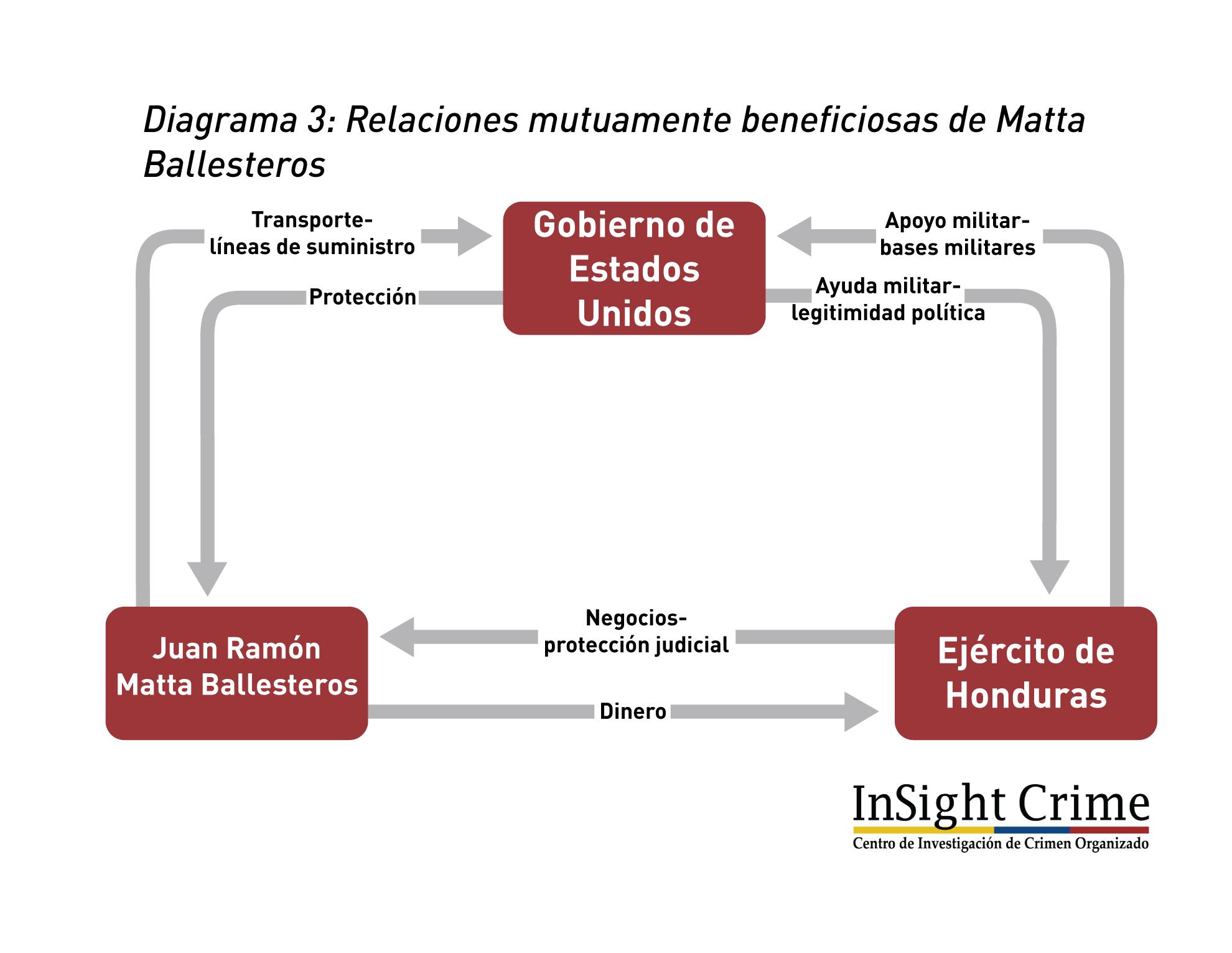 MattaBallesterosMutualBenRelationEspanol