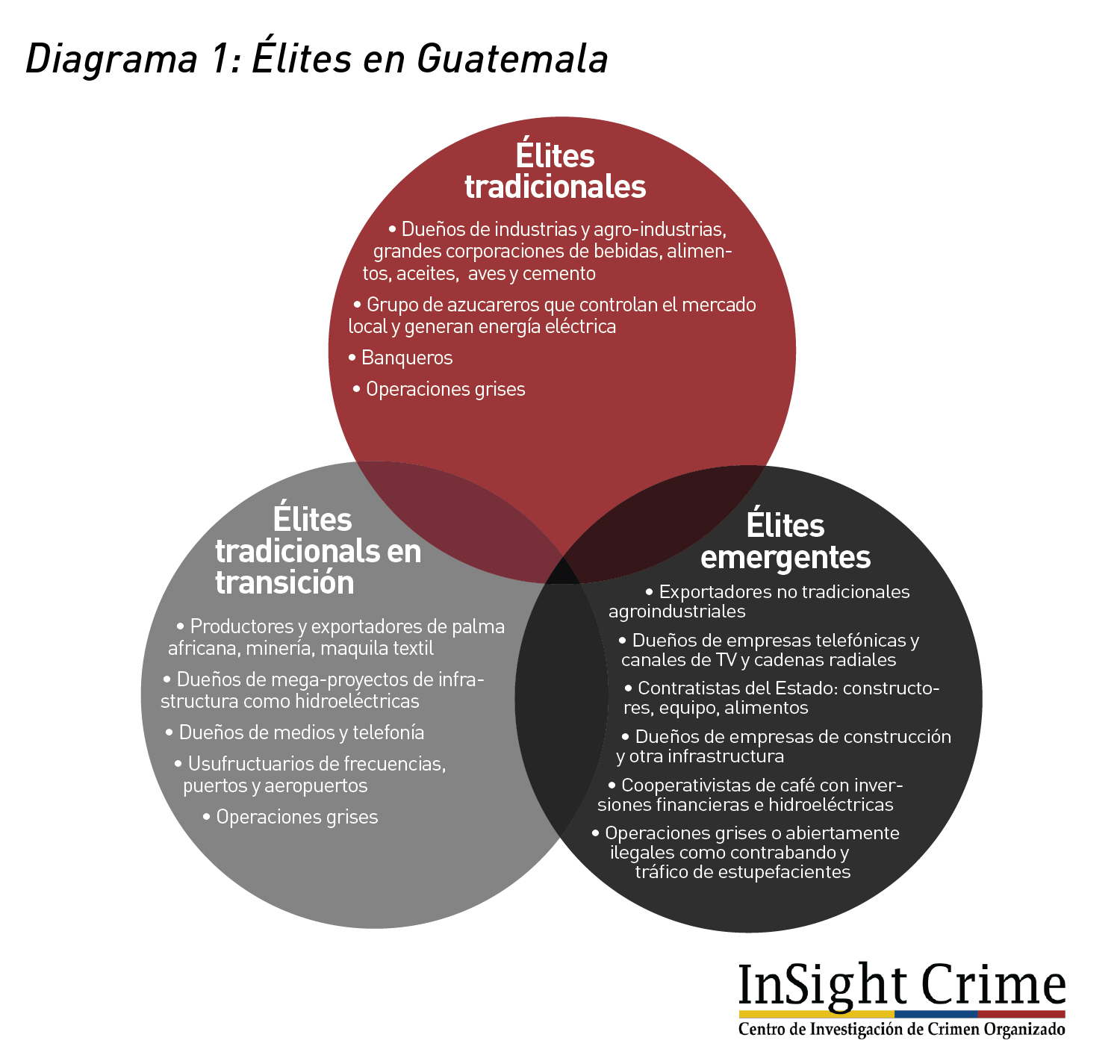 Diagrama1 ElitesEnGuatemala
