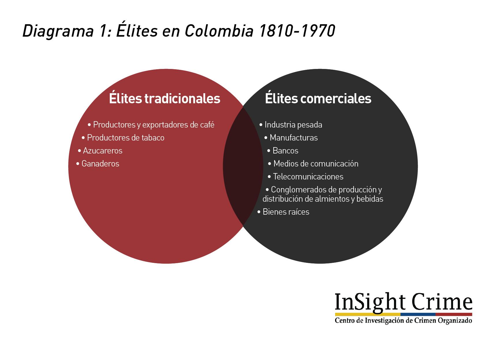 Diagrama1 Colombia Elite 1810 1970