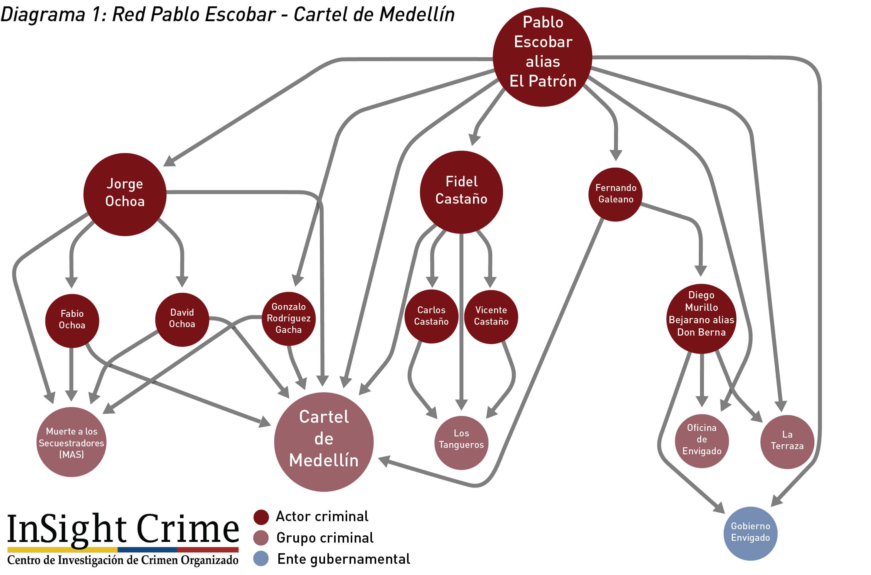 Diagrama1 PabloEscobarRedCartelMedellin