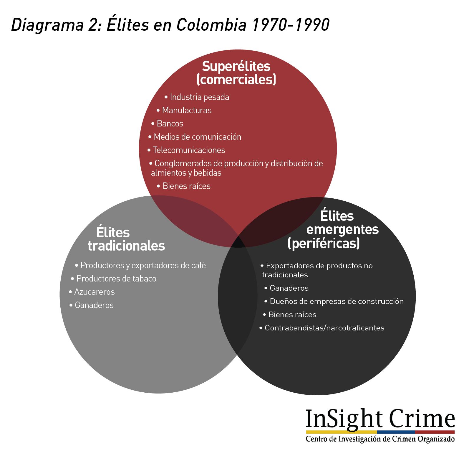 Diagrama2 Colombia Elite 1970 1990