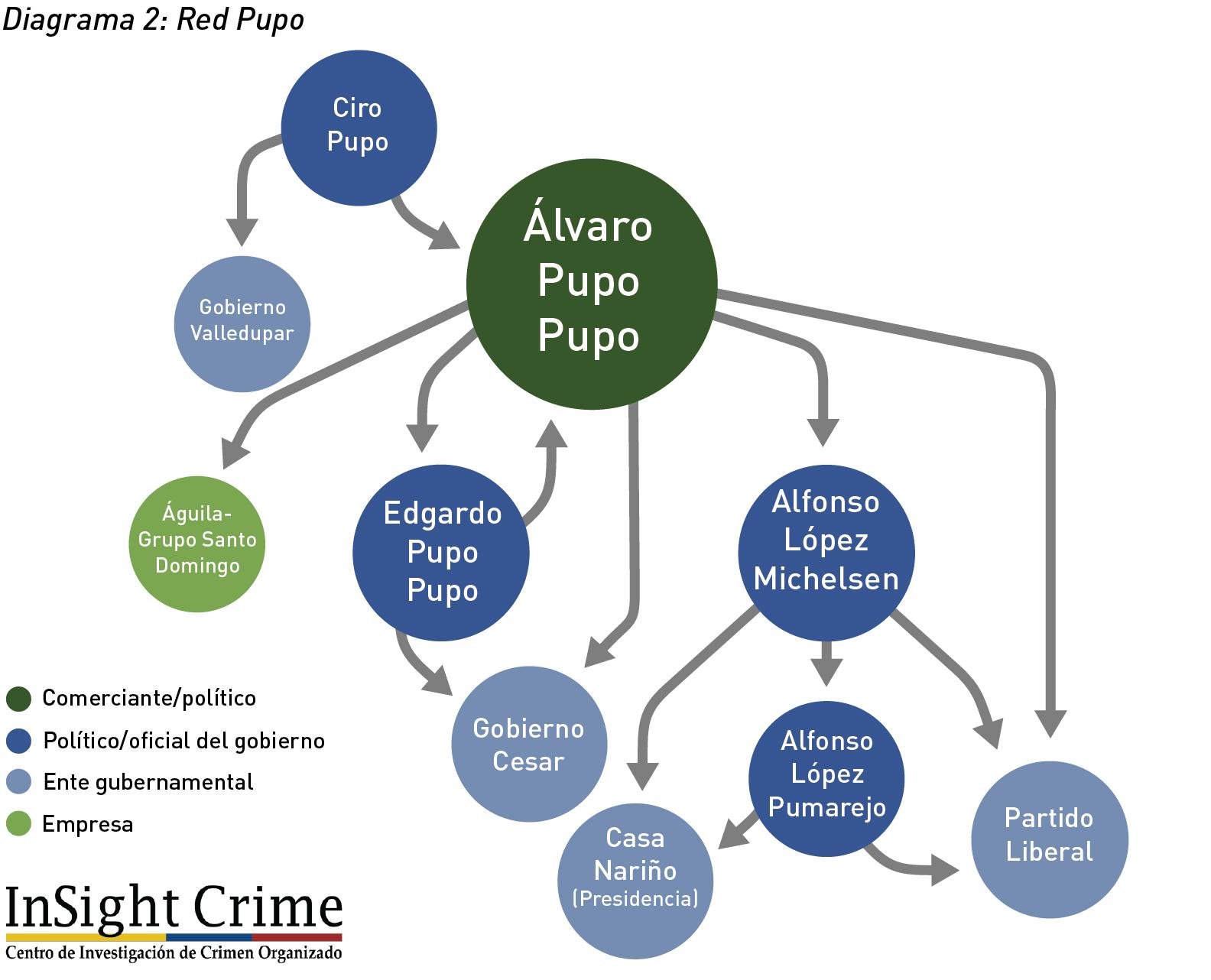 Diagrama2 RedPupo