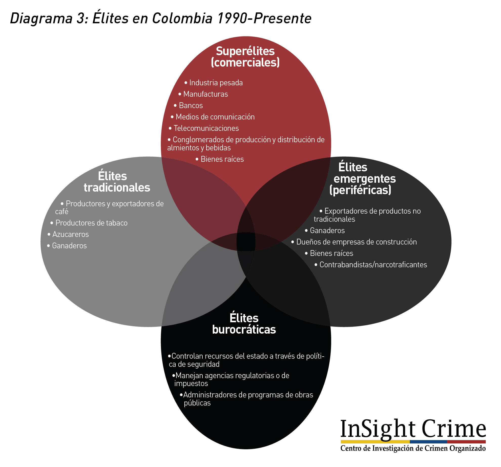 Diagrama3 Colombia Elite 1990 presente