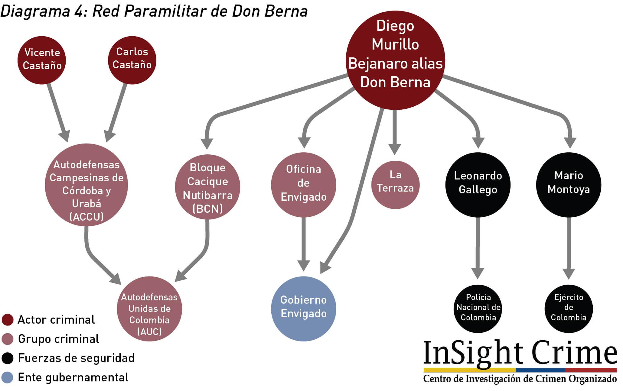 Diagrama4 DonBernaParamilitaryNetwork