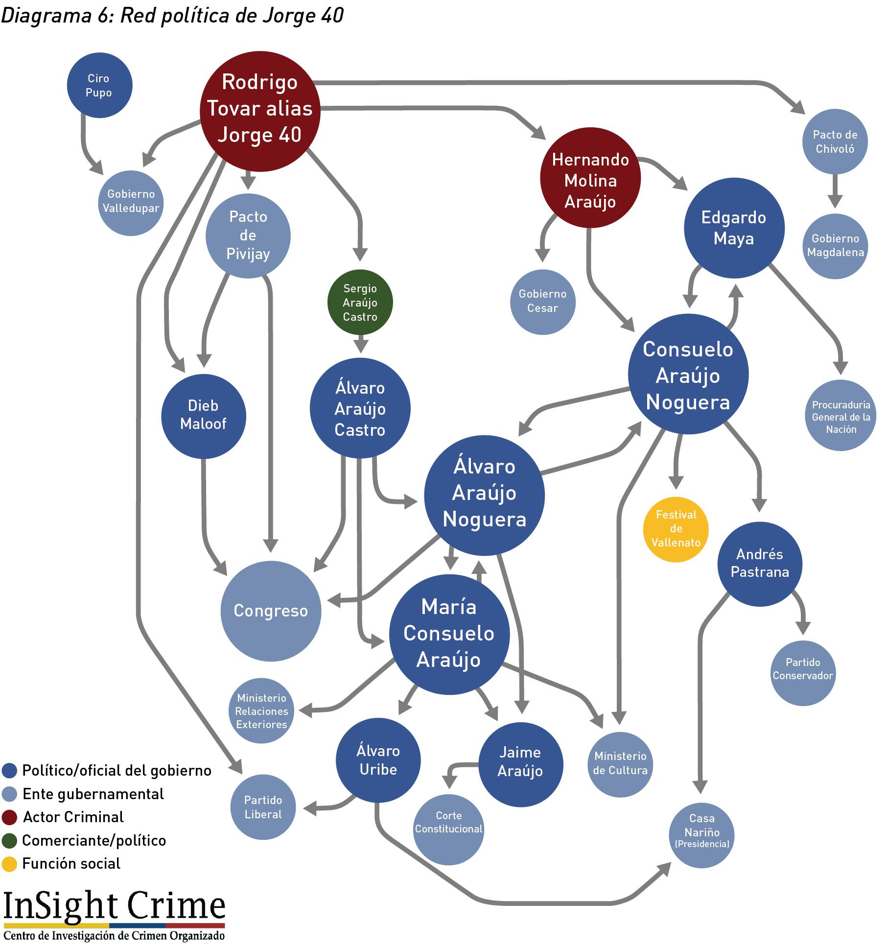 Diagrama6 RedPoliticaJorge40