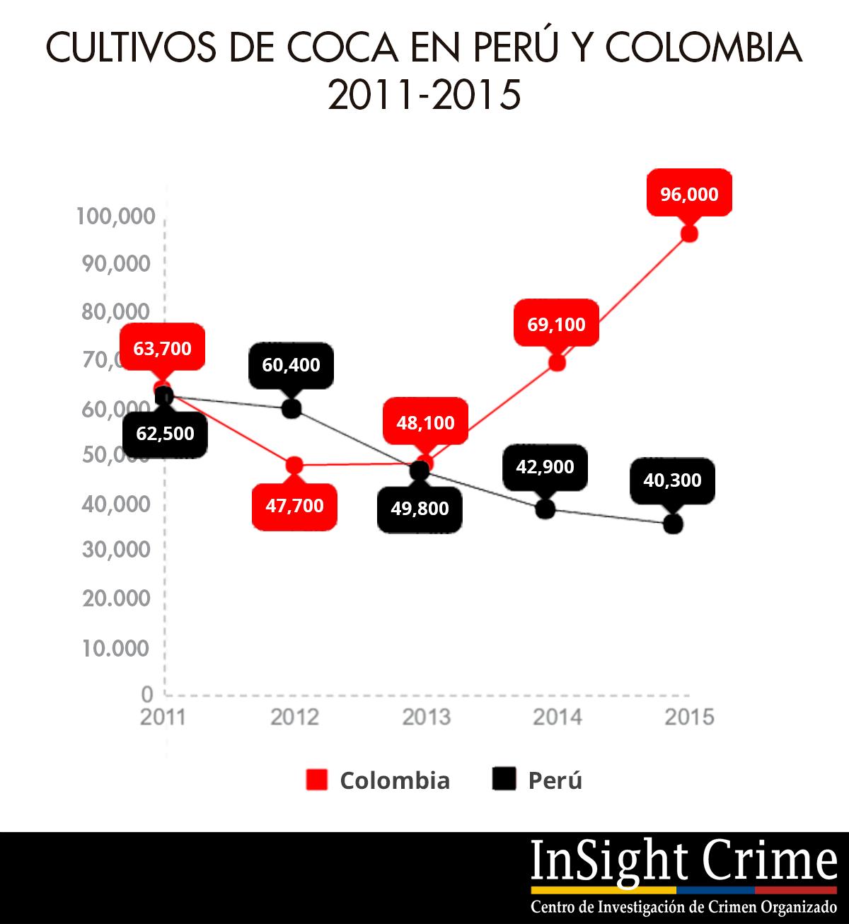 graphic peru y colombia