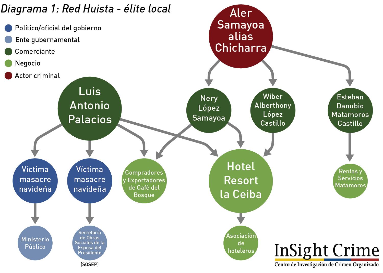 Diagrama1 RedHuista EliteLocal