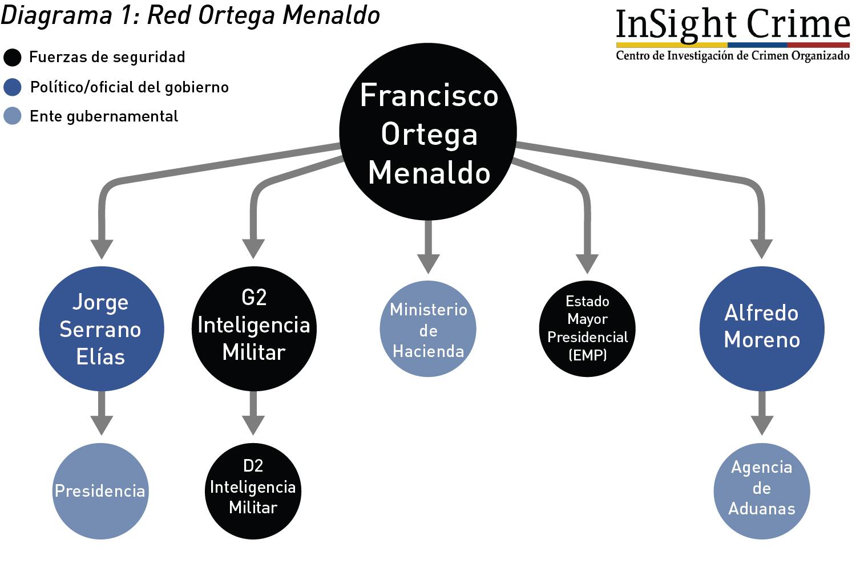 Diagrama1 RedOrtegaMenaldo