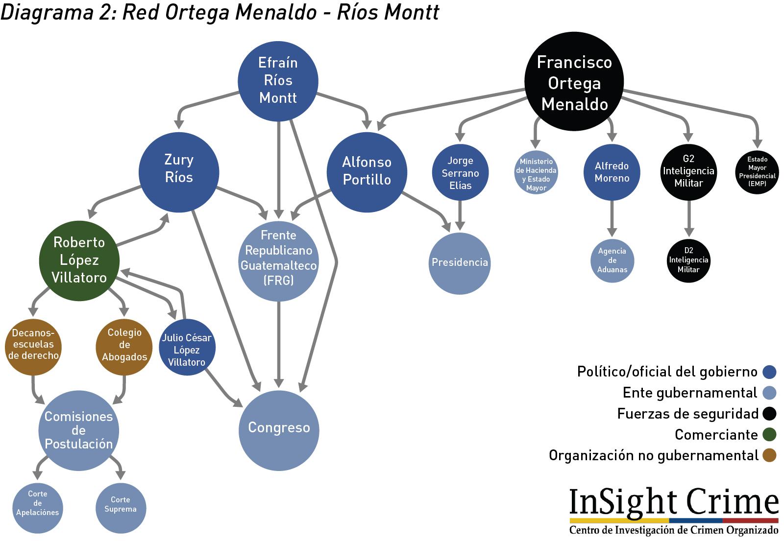 Diagrama2RedOrtegaMealdo RiosMontt