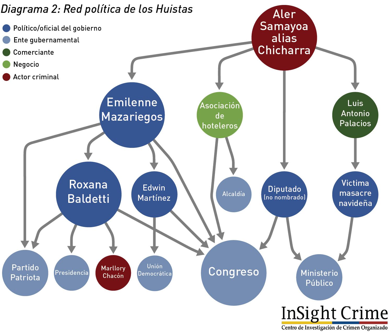Diagrama2 RedPoliticaDeLosHuistas
