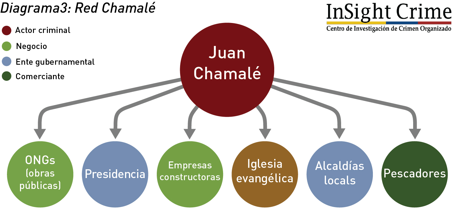 Diagrama3 RedChamale