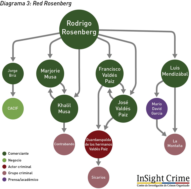 Diagrama3 RedRosenberg