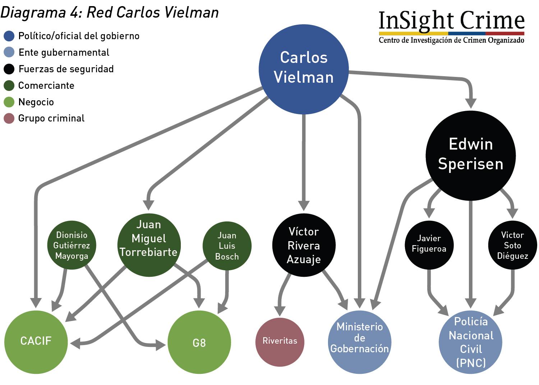 Diagrama4 RedCarlosVielmann