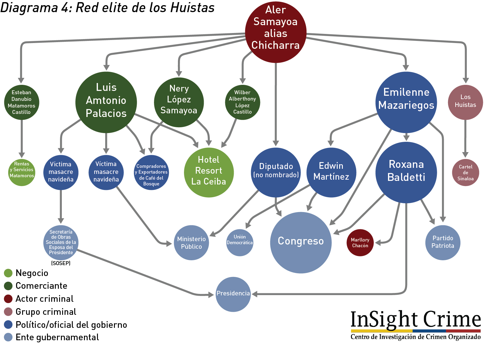 Diagrama4 RedEliteDeLosHuistas