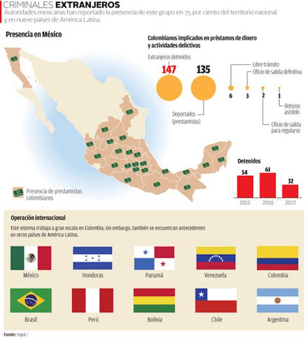 17 08 24 Colombia Mex Loan Sharks