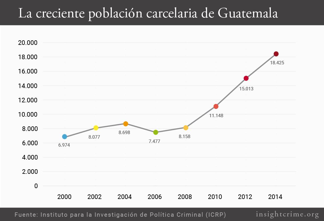 Grafico Guatemala poblacion creciente Esp