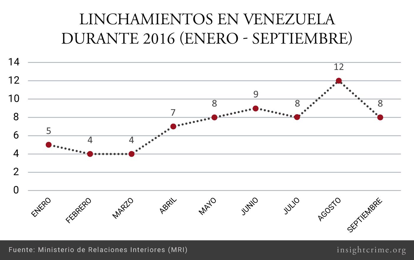 Tabla Venezuela Linchados Espaol