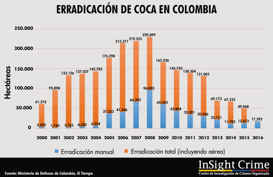 Tablas Mimi Coca EradicationEspaol