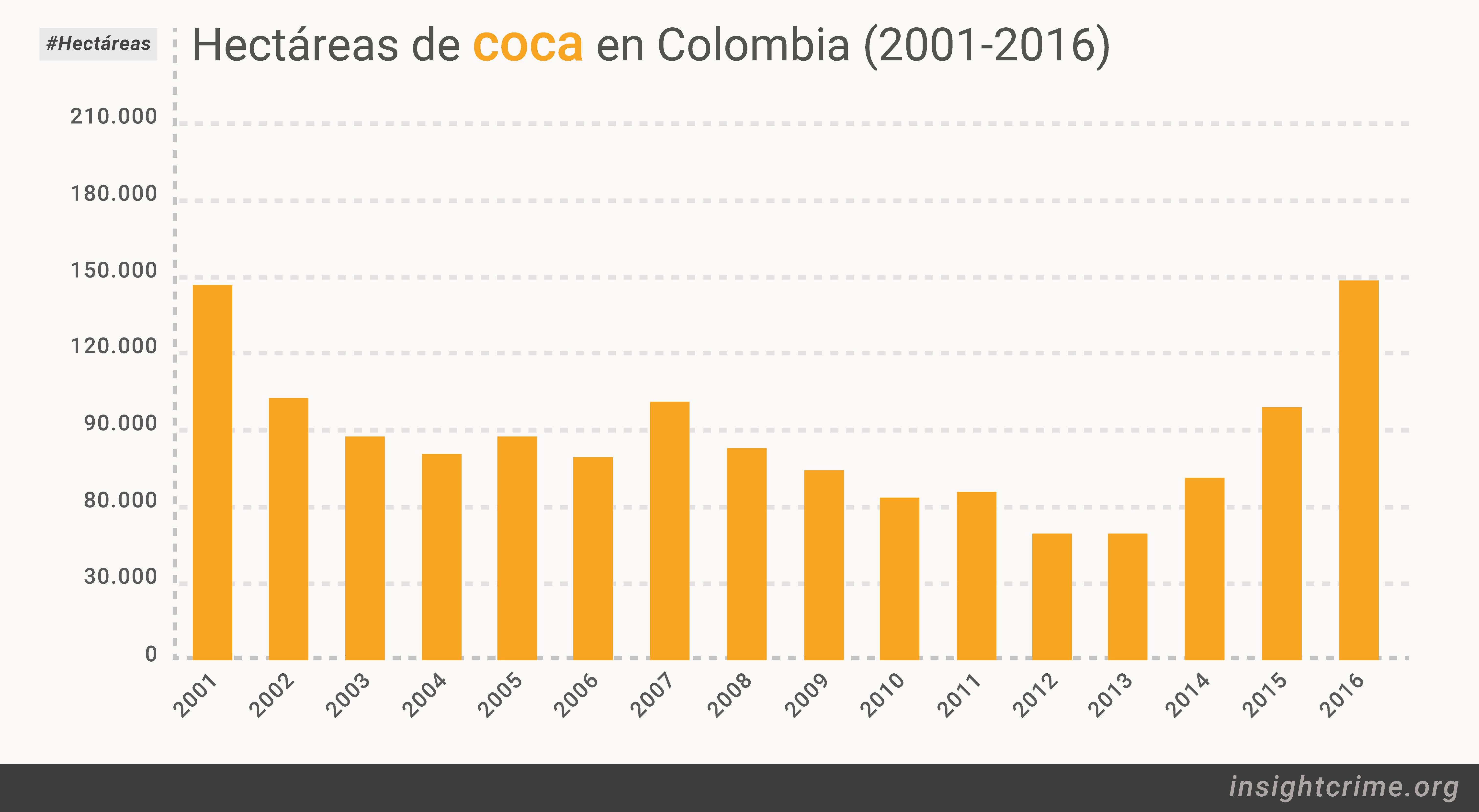 17 07 18 Hectareas de coca en Colombia