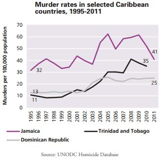 2CaribbeanHomicides2010