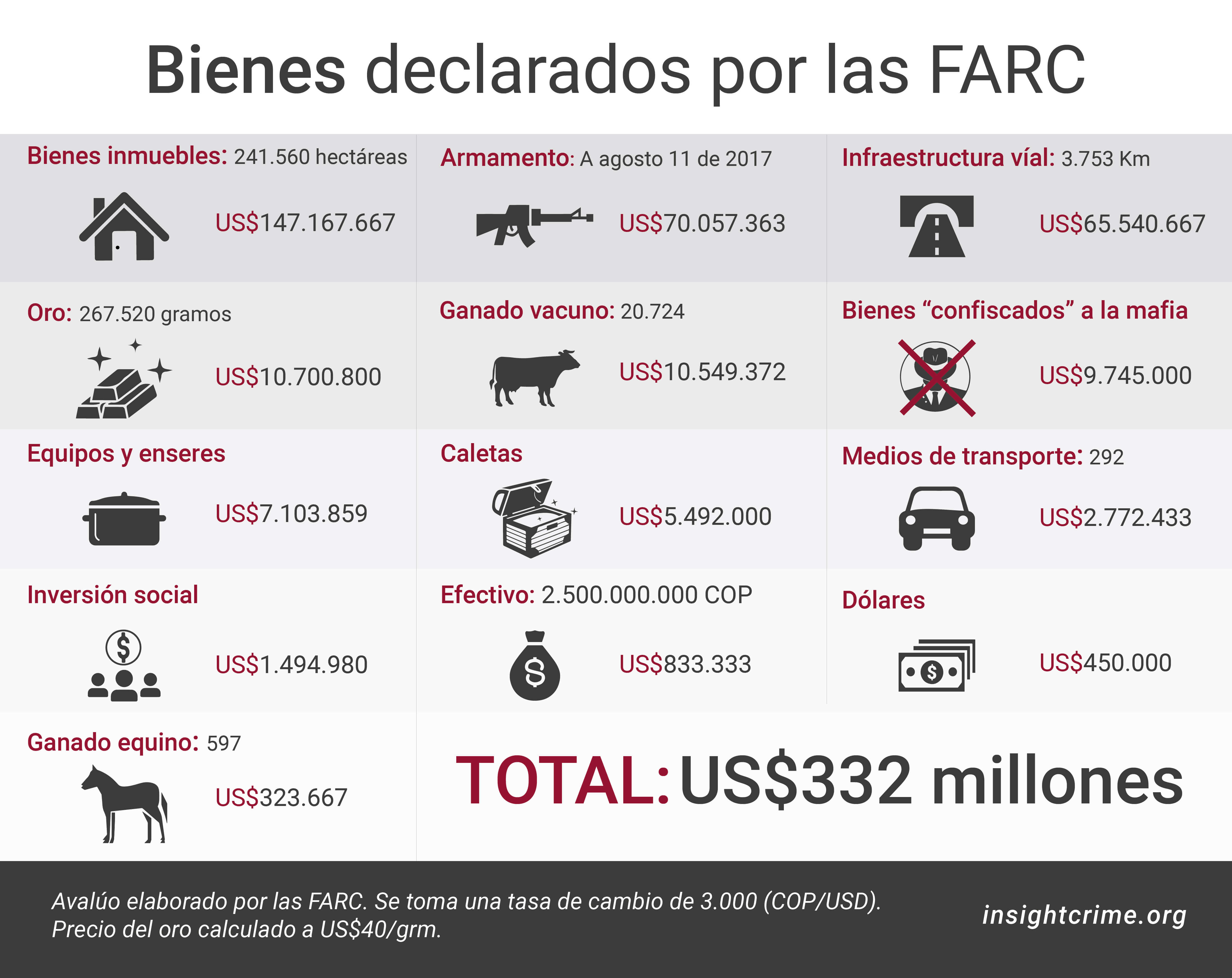 Bienes declarados por las FARC