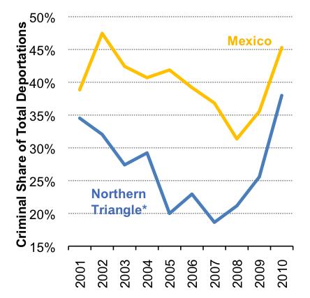 Criminal Deportations US percentage