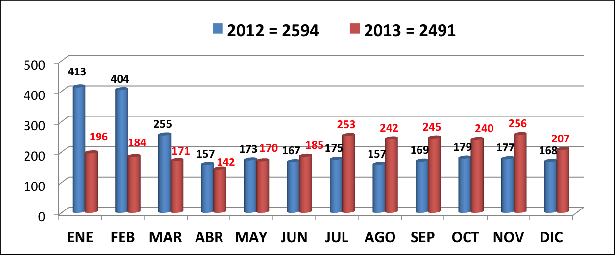 El Salvador Homicides 2012 - 2013