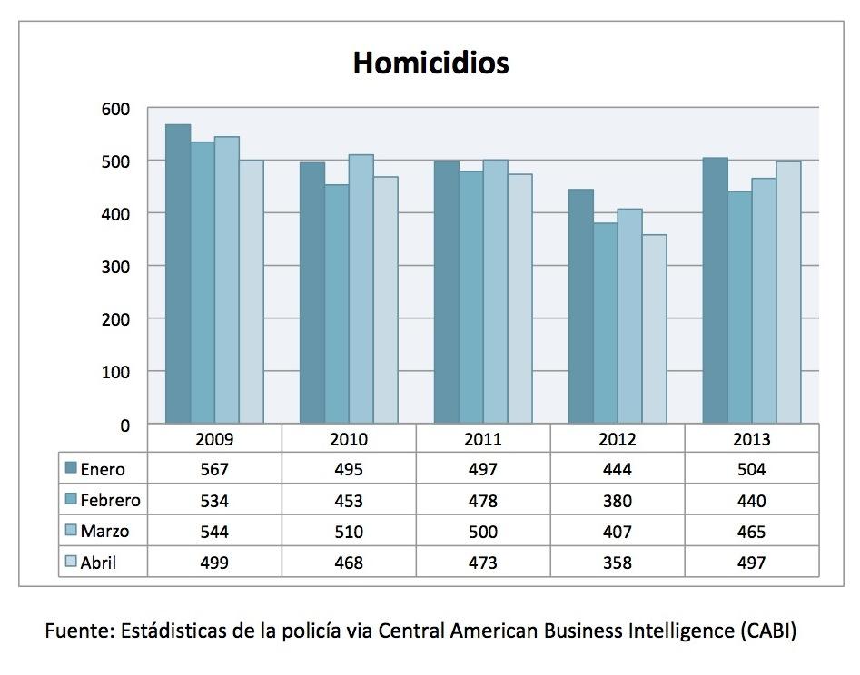 Homicidios Guatemala copia