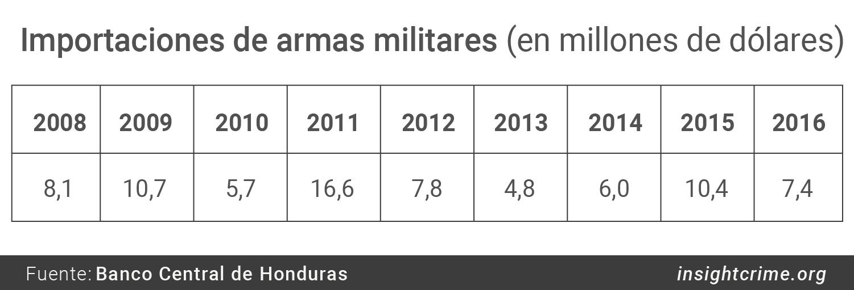 Importaciones de armas militares