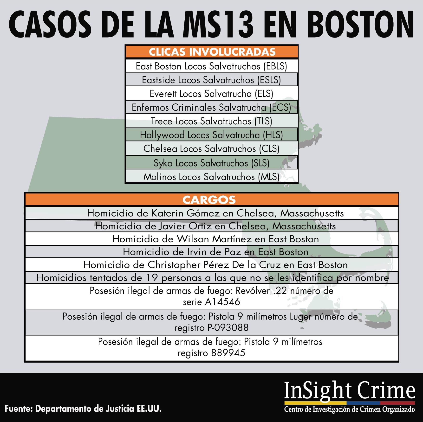 Info MS13 Espanol