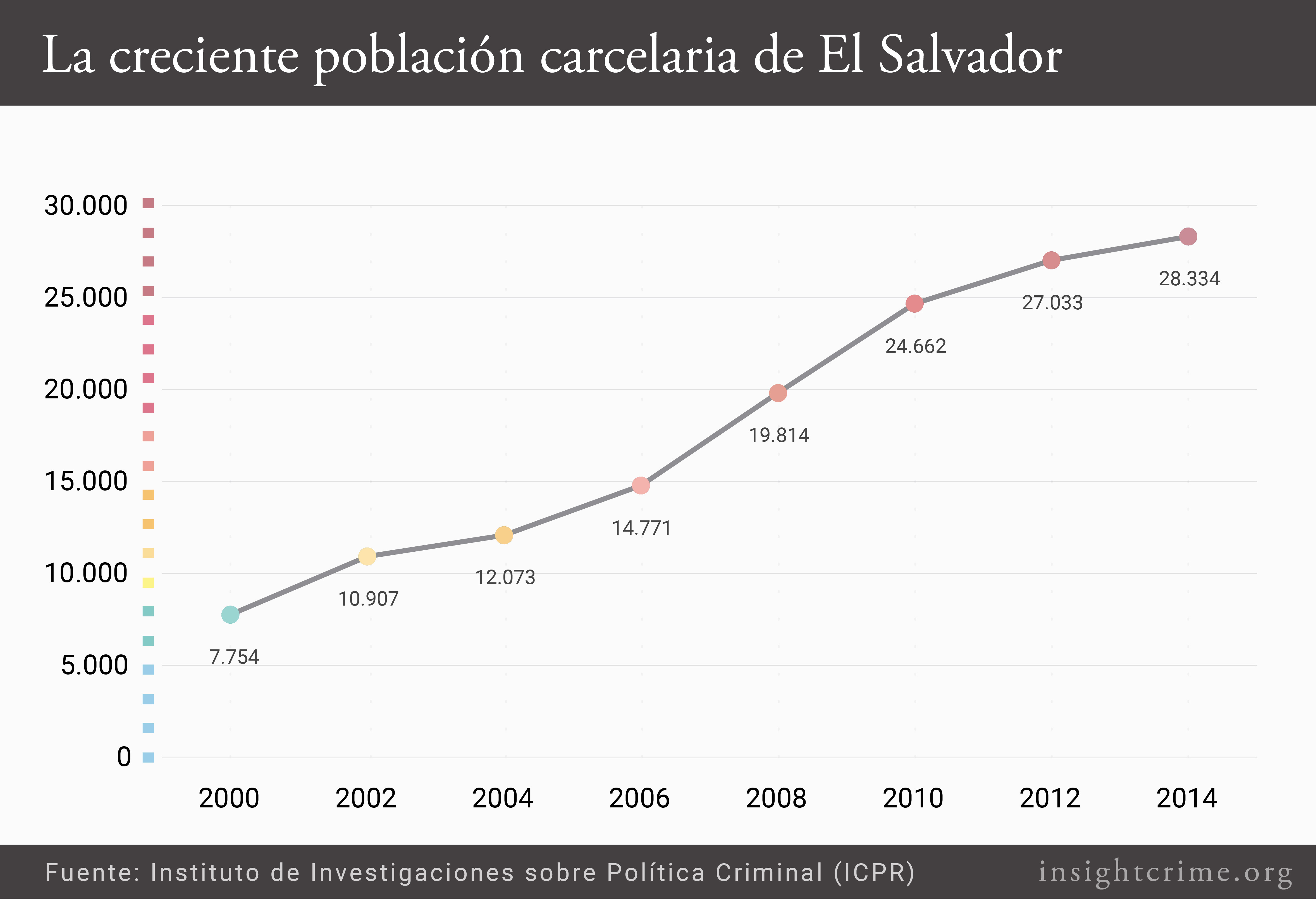 La creciente poblacion carcelaria de El Salvador