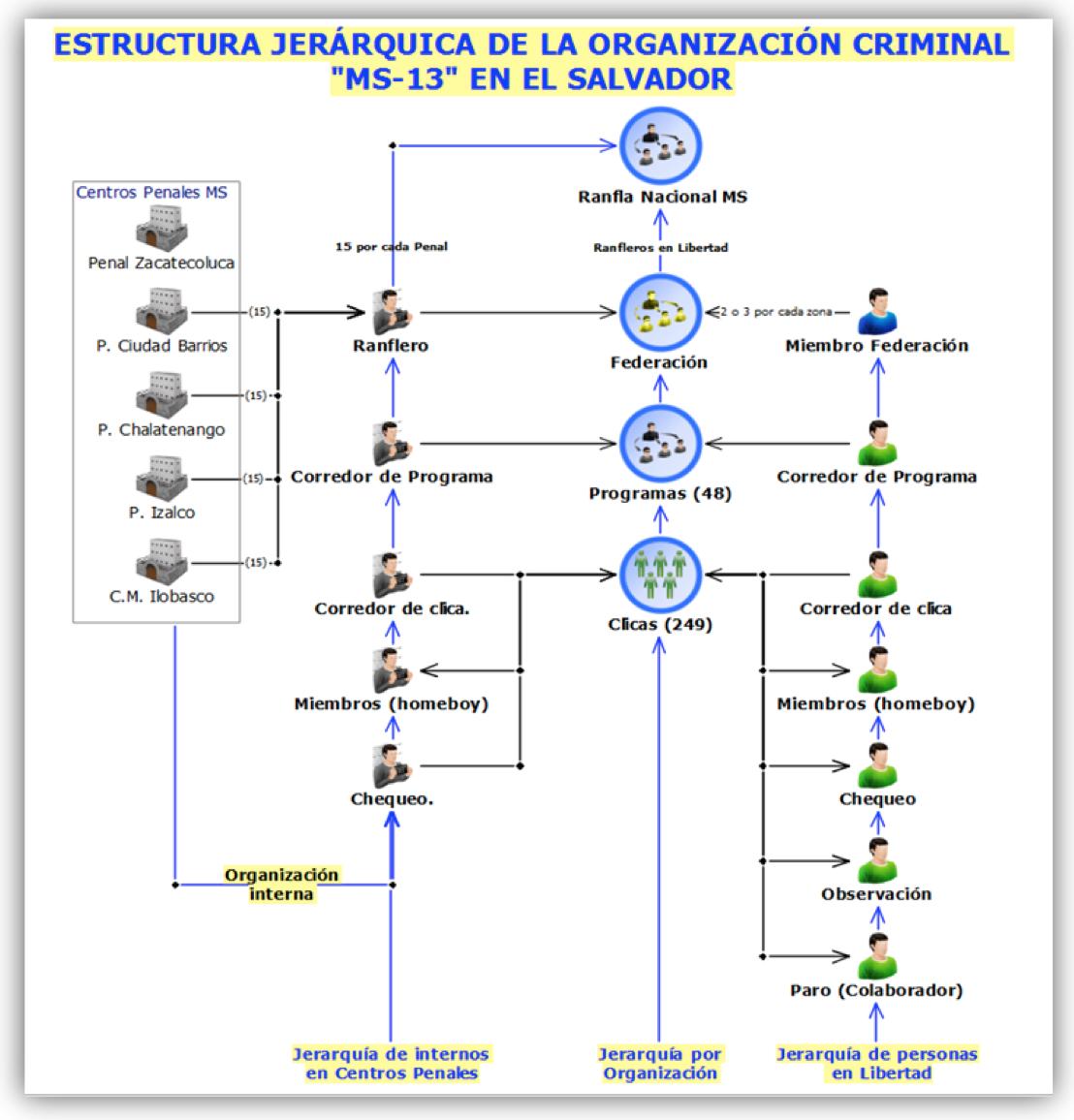 el salvador ms13 hierarchy