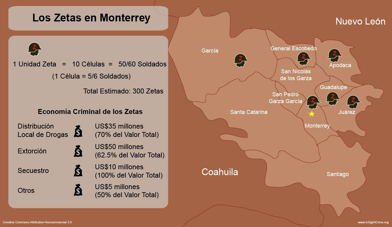 Monterrey en espanhol