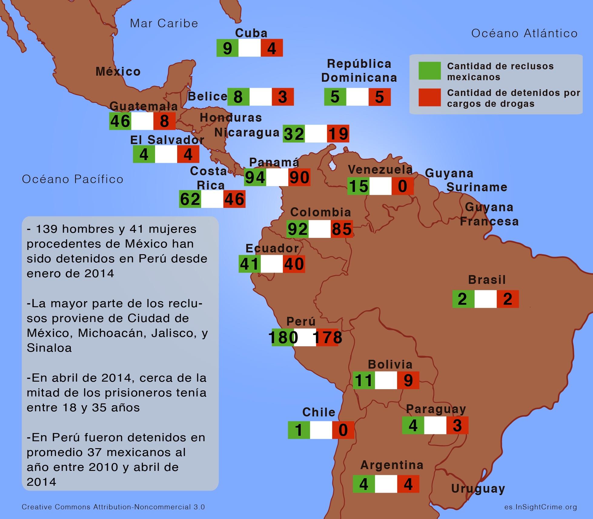 Prisiones Mexico