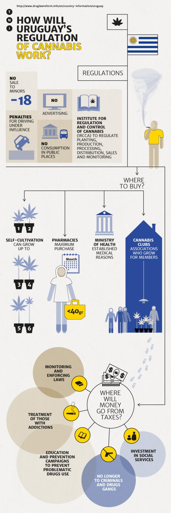 Uruguay WEB infographic2.resized
