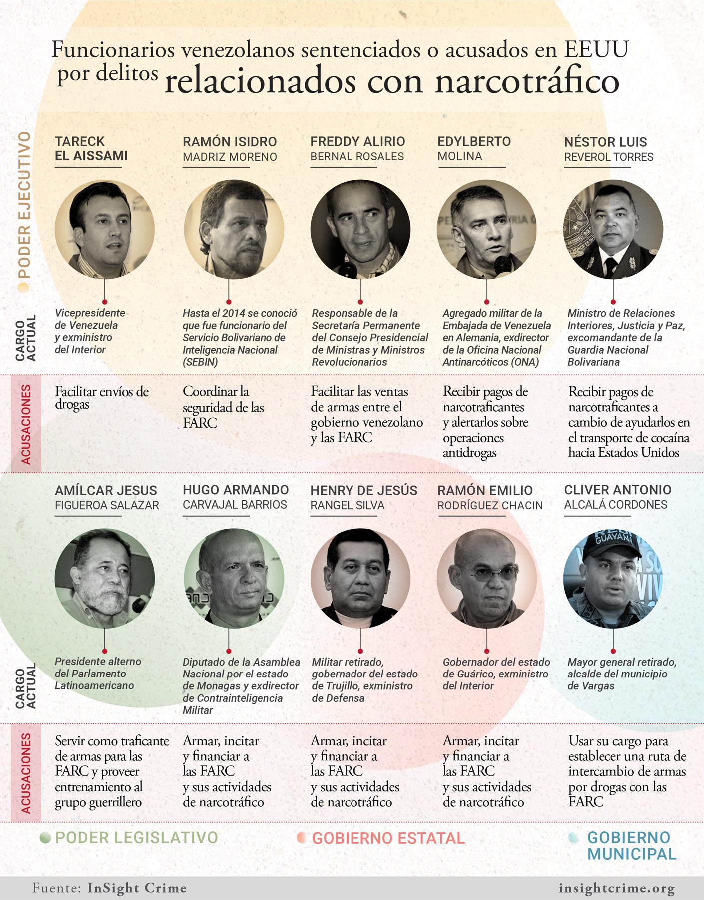Venezuela Gov Drogas insightcrime