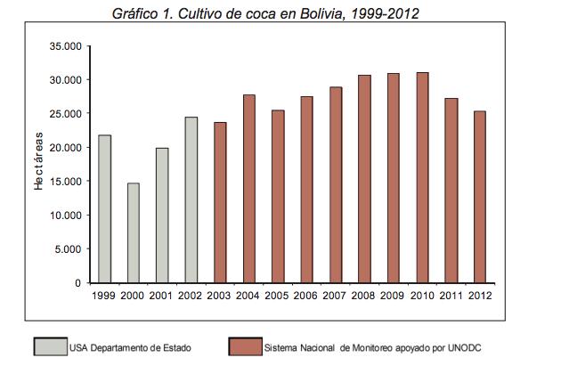 bolivia coca graph unodc story